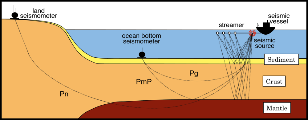 Schematic of a typical active source experiment. Seismic waves generated by the airguns are recorded on both the seismic streamer at close offsets and at onshore and offshore instruments at the far offsets.  Note that further away the receiver (i.e. instrument) the deeper the depth penetration of the seismic wave that arrives.