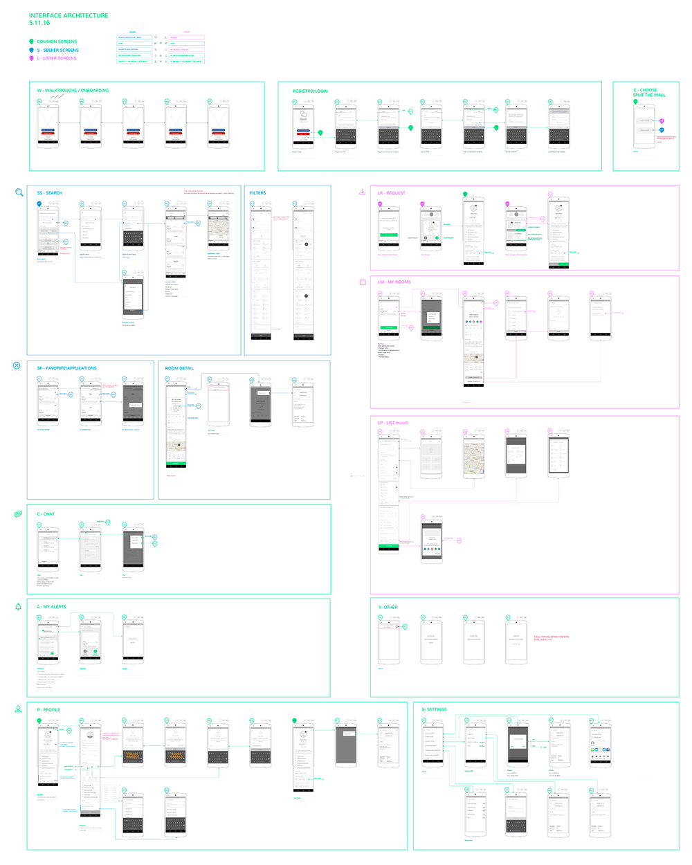Wireframes of the new app