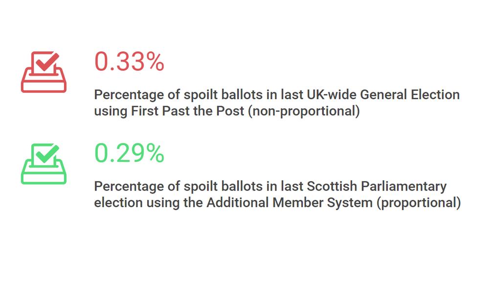 sharing - spoilt ballots.png