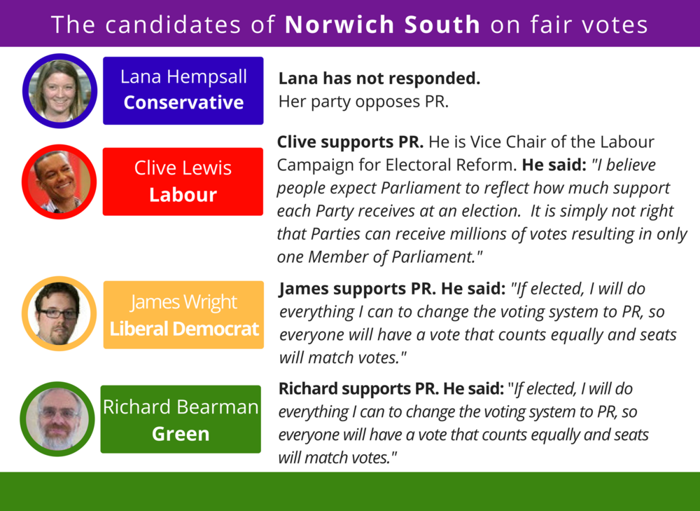 Things are less certain in Norwich South, where UKIP stood down for the Tories. Ironically, this *could* mean an anti-PR MP is elected for a constituency in which the overwhelming majority want PR!