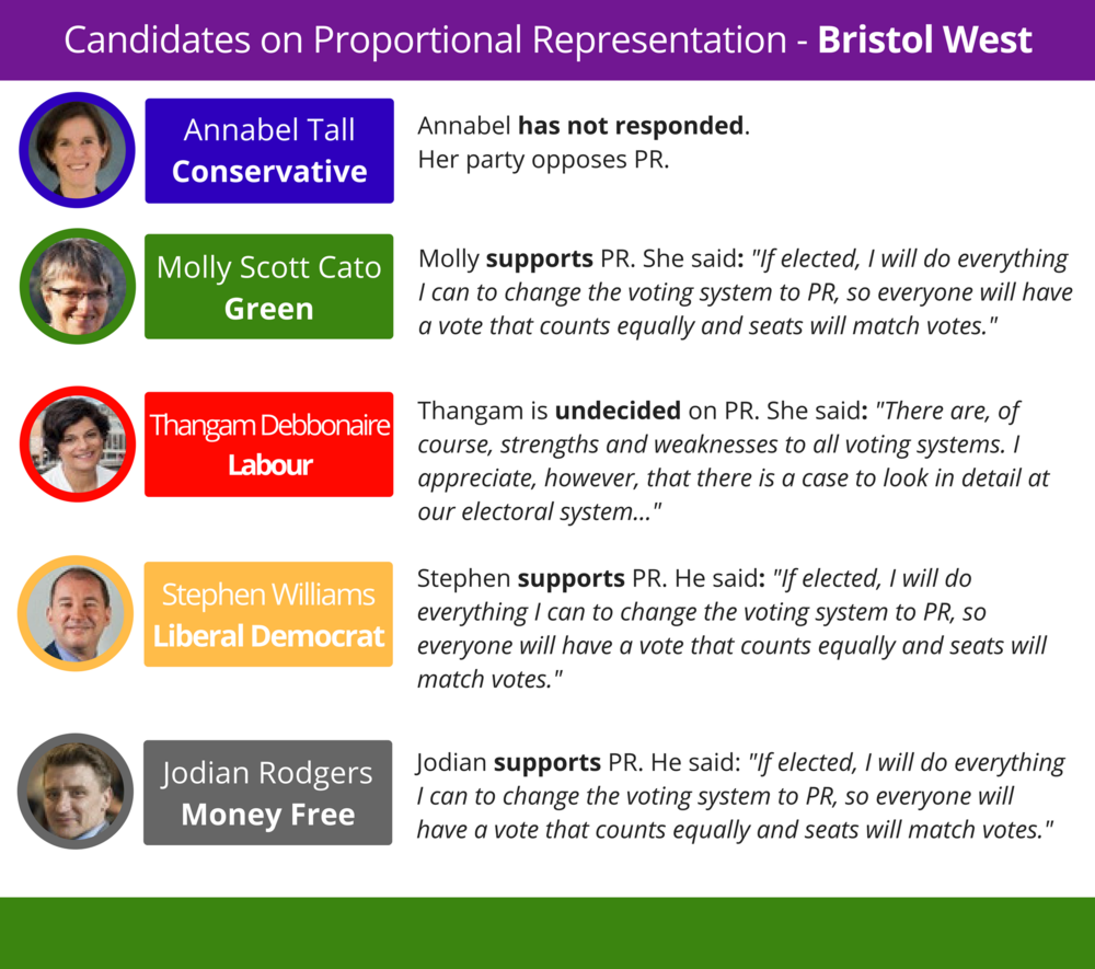 """...a little up the road, Bristol West is a rare """"three-way progressive"""" marginal - with the Tories in 4th place in 2015 and a range of views on electoral reform to choose from."""