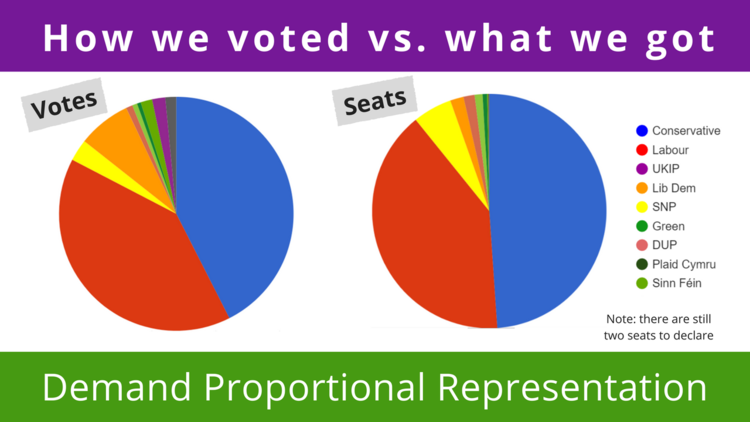 Make Votes Matter pie charts showing another un-proportional UK election result