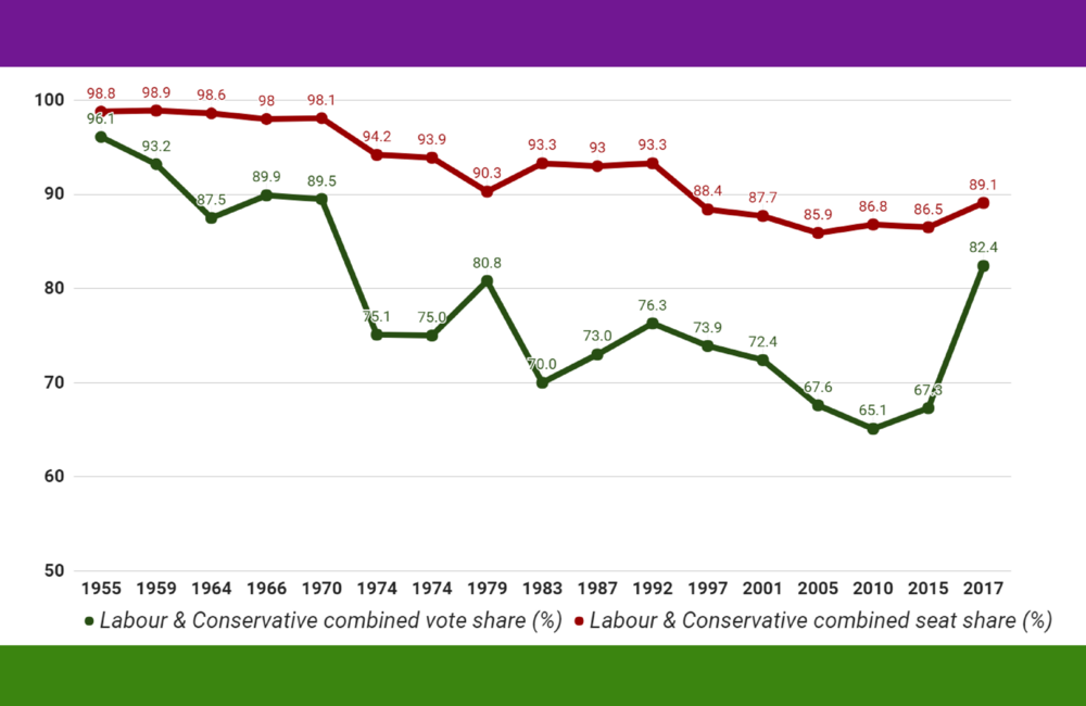 The difference between the green line and the red line indicates the artificial subsidy given by First Past the Post to Labour-Conservative duopoly.