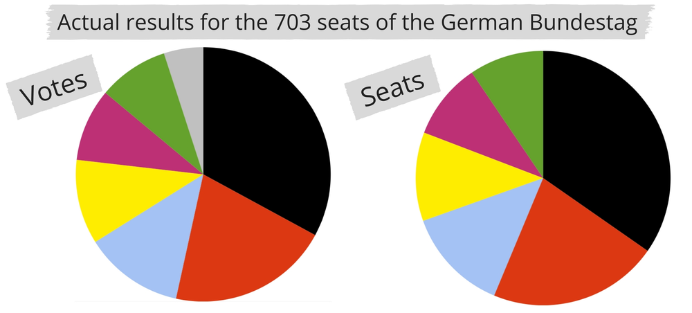 Because seats match votes in Germany, influencing an election outcome means persuading millions of voters. In the UK, just 533 people voting differently could have meant a Conservative majority instead of a hung parliament.