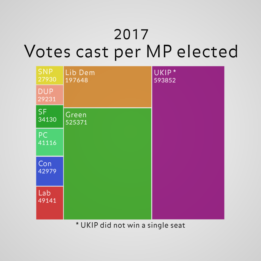 sharing Votes per MP.png