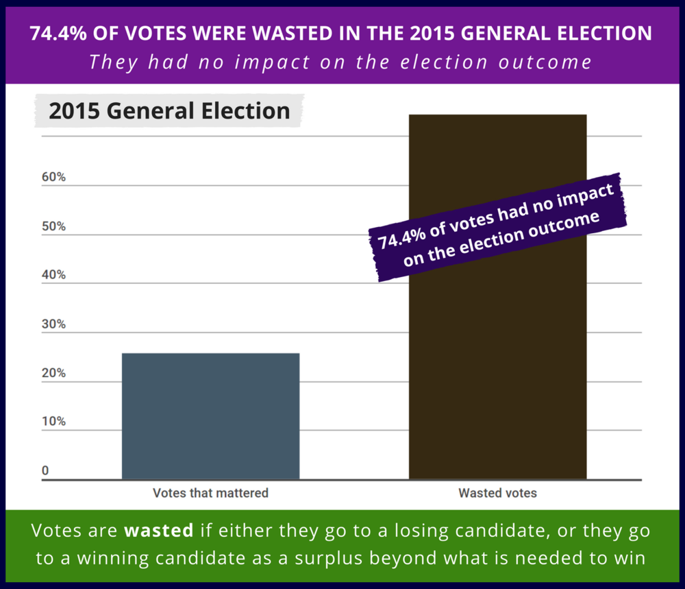 sharing wasted votes 2015.png
