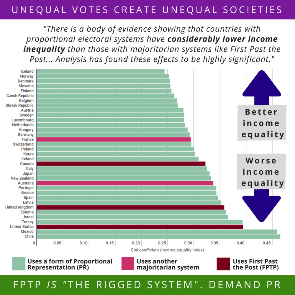 Proportional Representation & Income Inequality.png