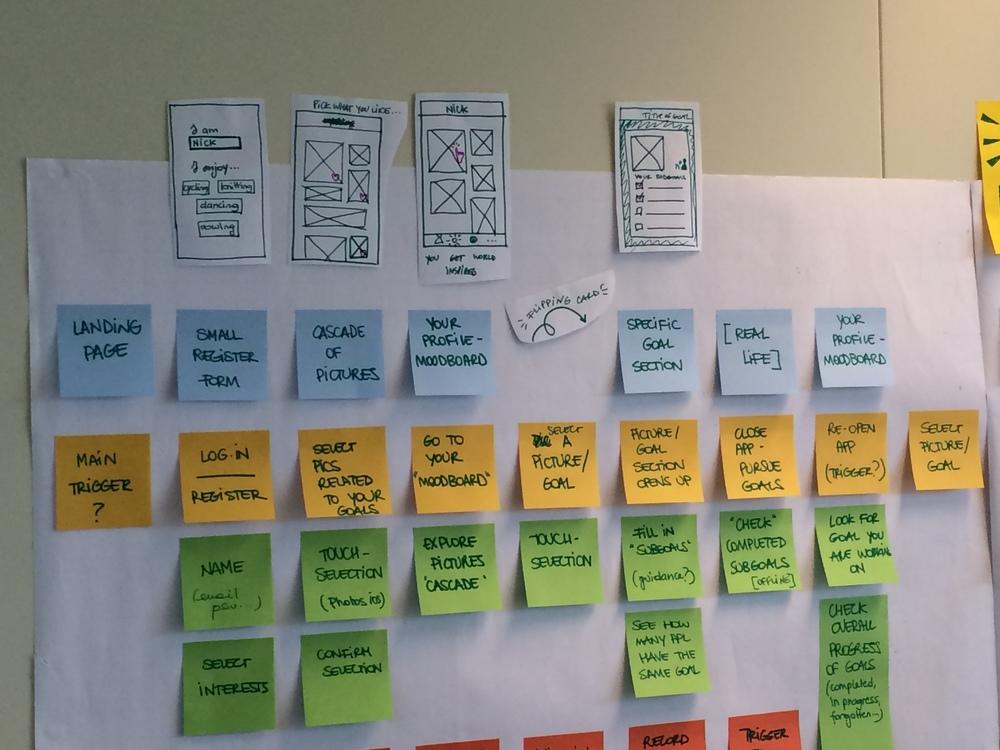 Service blueprint