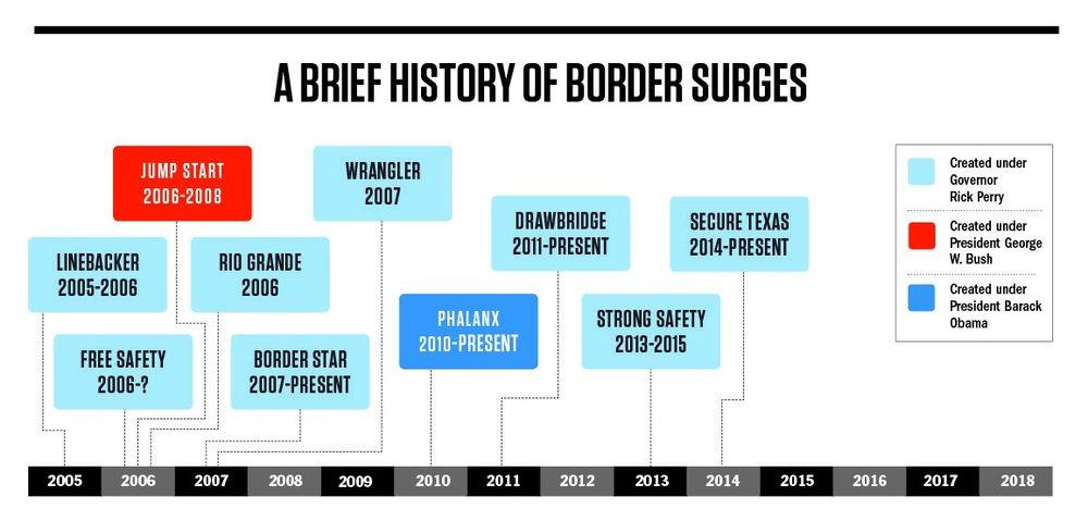 border surges chart.jpg