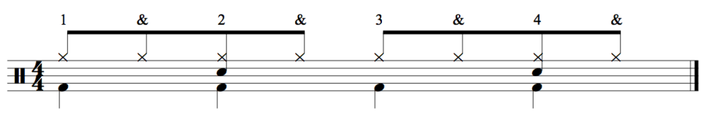 In this drum set beat, the hi-hat cymbal (played with the right hand) is represented by the X's above the staff, the bass drum (played with the foot) is represented by the notes in the bottom space of the staff, and the snare drum (played with the left hand) is represented by the notes in the middle space.