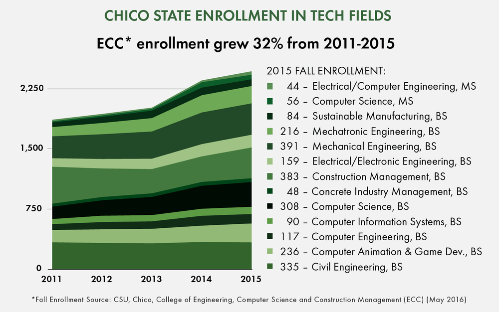 chico state tech enrollment