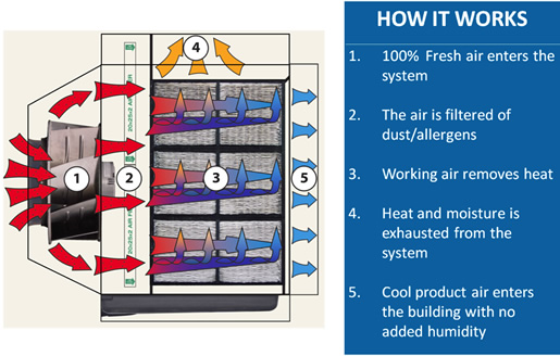 The working air initially enters dry channels where it is pre-cooled sensibly before it is fractioned into multiple streams which are directed into wet channels. The heat from the product air is transferred to the working air in the wet channels by means of evaporation. The heat is exhausted out the sides of the HMX and then to the atmosphere.  The product air stream is completely separate from the working air and never comes in contact with a wetted surface. This process occurs multiple times in a short physical space within the exchanger, resulting in progressively colder product and working air temperatures.  The HMX system is modular, so the size and shape of a Coolerado air conditioner can be changed to meet user requirements. The Coolerado computer modeling program can be used to design for specific needs. In addition, the product air to working air ratio can be adjusted for a particular application.
