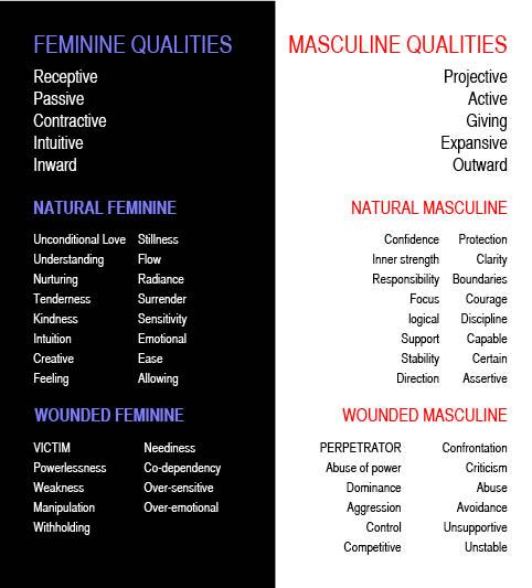 "Feminine masculine characteristics and ""Masculine"" and"