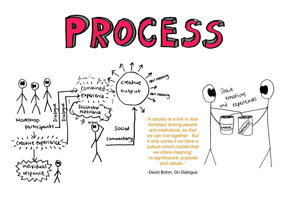 10 process.jpg
