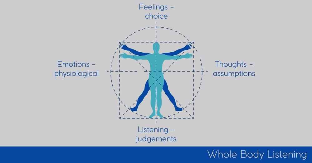 whole body listening.jpg