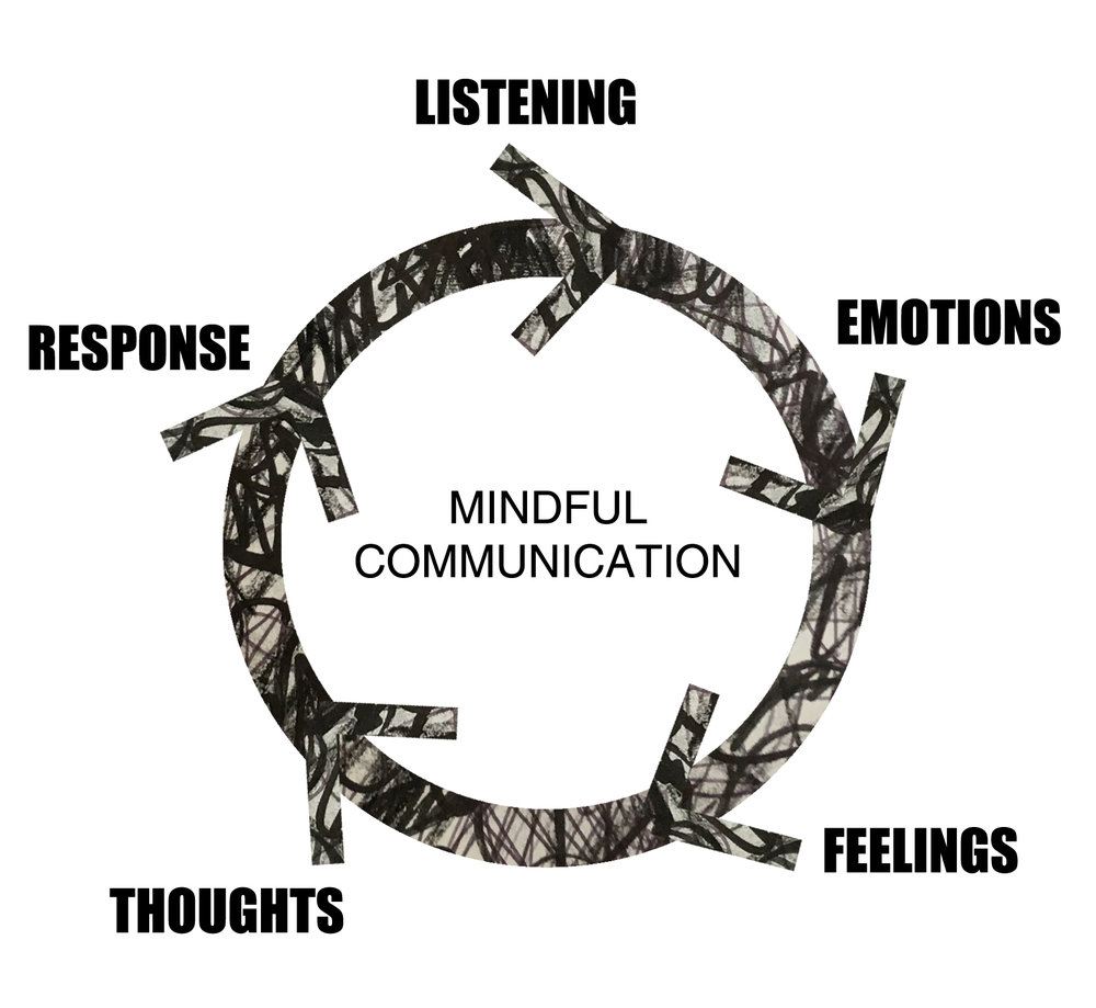mindful communication process.jpg