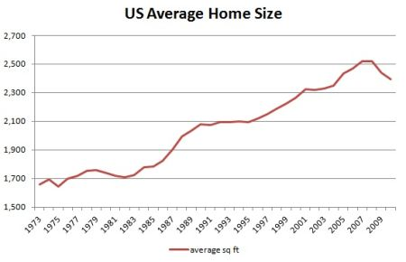 And now, to lend some legitimacy to my rantings, here is a very official-looking graph of the average home sizes between 1973 and 2009 sourced from retireby40.org and originally published by the US Census Bureau.
