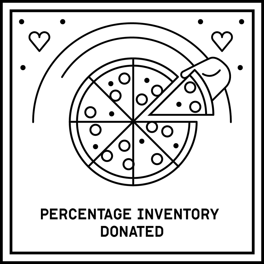 A model in which businesses dedicate a set percentage of their inventory to be donated to communities in need. Microsoft, Kraft Foods, Google, Marriott International, Pfizer.