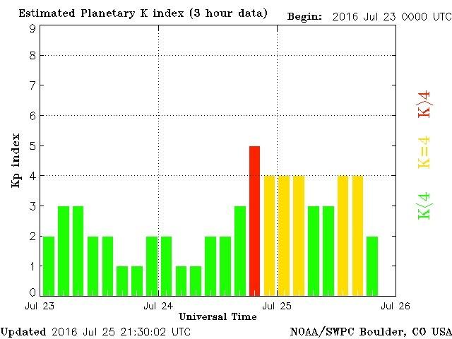 planetary-k-index-1.jpg