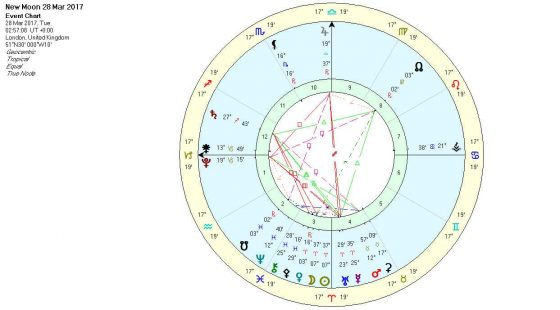 New-Moon-in-Aries-March-2017-Chart-560x310.jpg