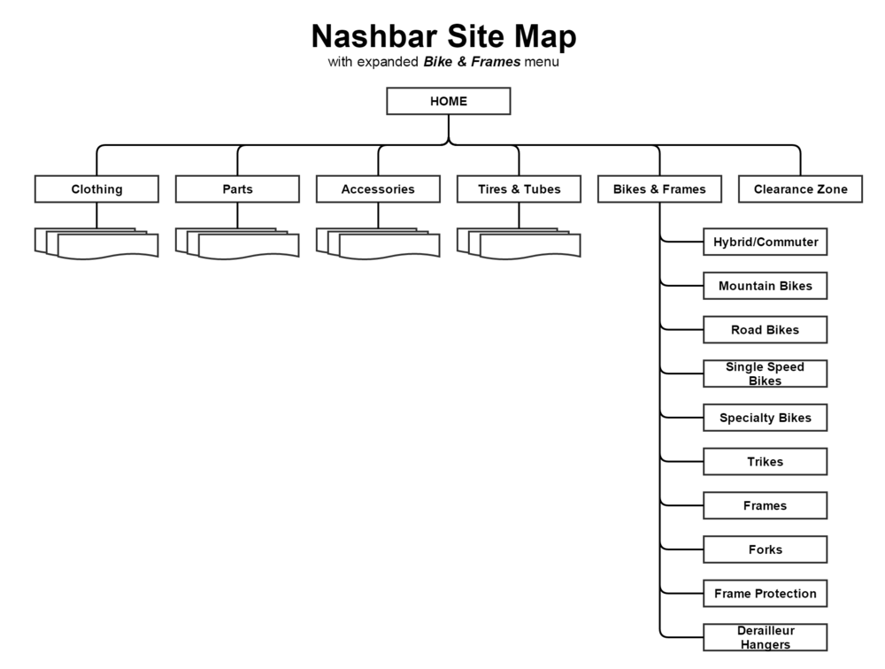 project_2_e_commerce_nashbar_site_map_.png