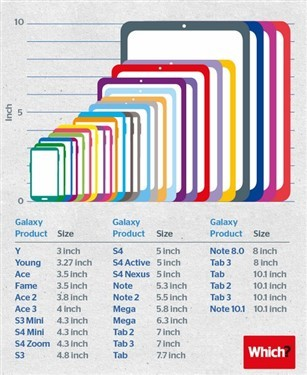 Samsung device size chart, Image from http://tech.sina.com.cn/