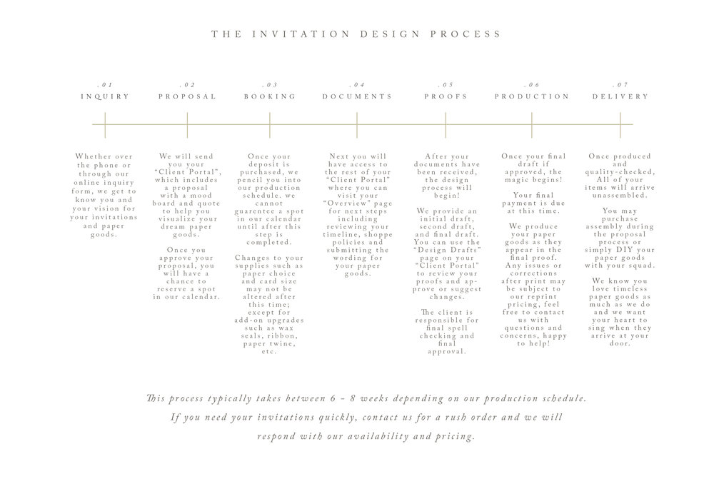 Invite Process.jpg