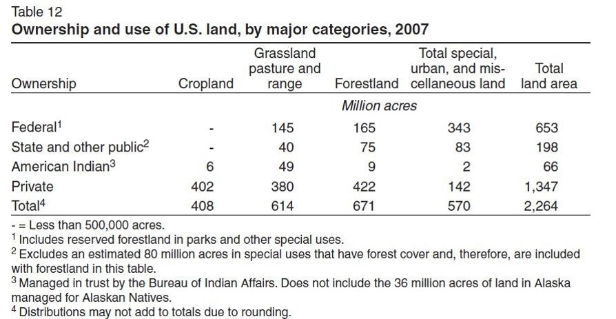 USDA report (Major Uses of Land in the United States, 2007)