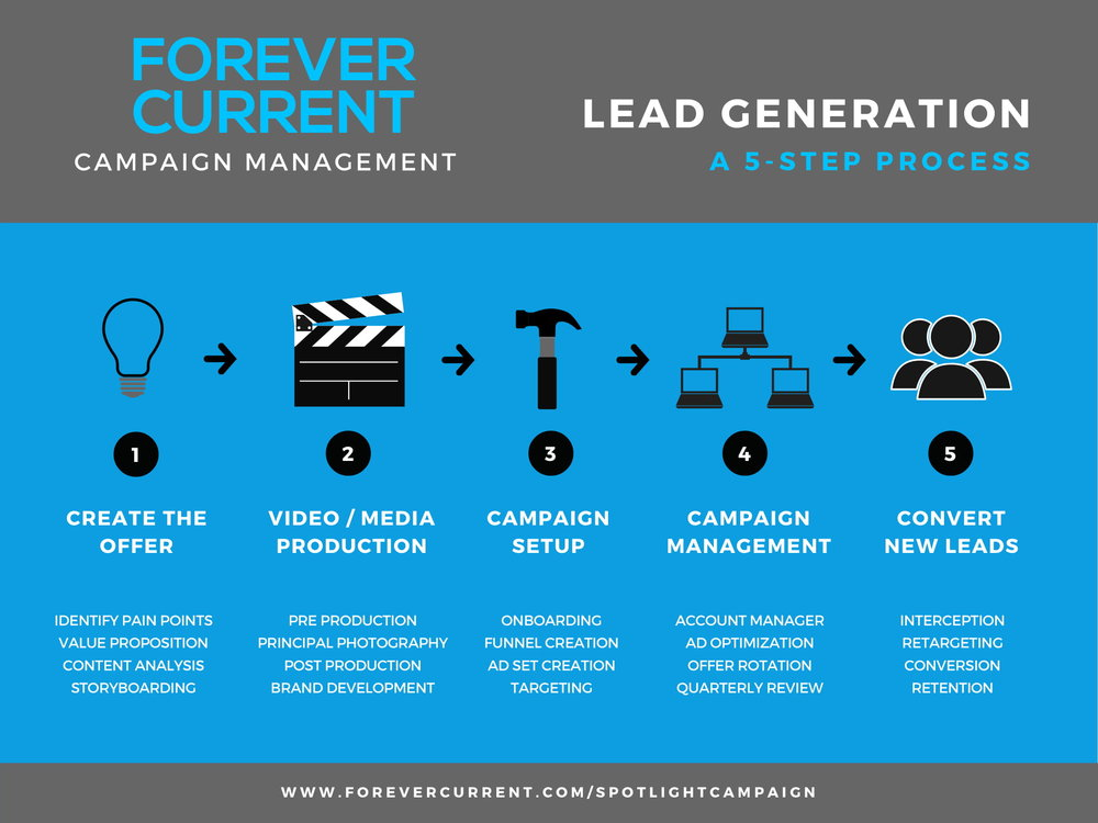 Campaign Process Chart-1.jpg