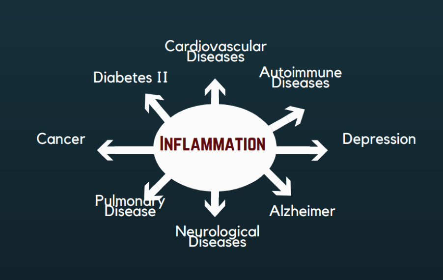 Inflammation Causes.png