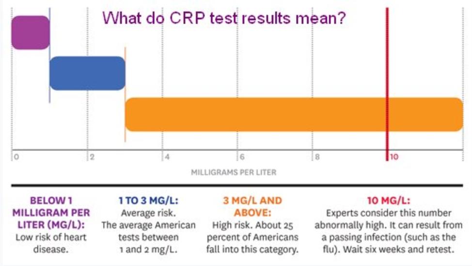 CRP ranges.png