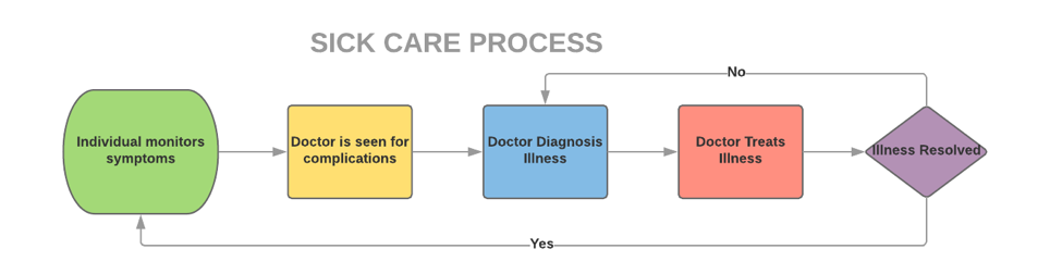 Sick Care Process.png