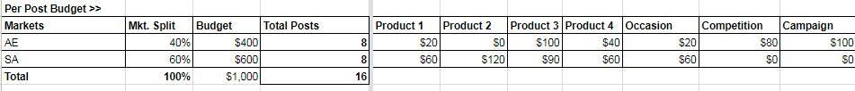 social content calendar google sheets budget allocation per post.JPG