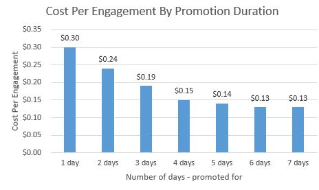 Cost per engagement by promotion duration.JPG