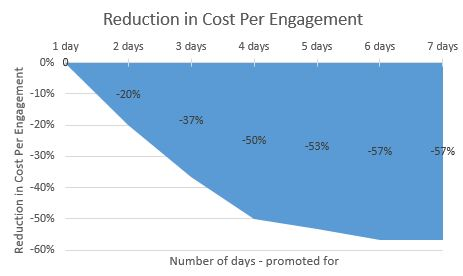 Decrease in cost per engagement by promotion duration.JPG