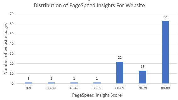 How To Find Out Your Entire Website's PageSpeed Insights