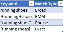 Keyword match type in Excel.JPG