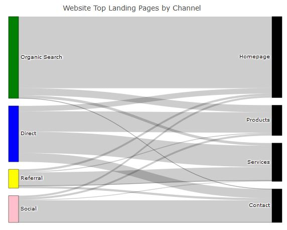 How To Create A Sankey Diagram With Google Analytics Data In R Studio