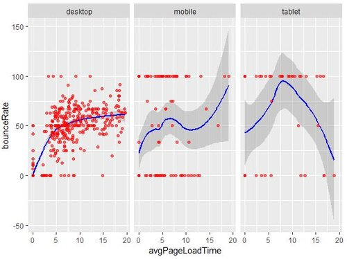 Analyze Bounce Rate, Page Load Time By Devices In R Studio