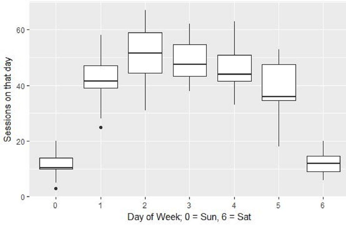 Analyze Day Of Week GA Data via R Programming [Geom_Boxplots]