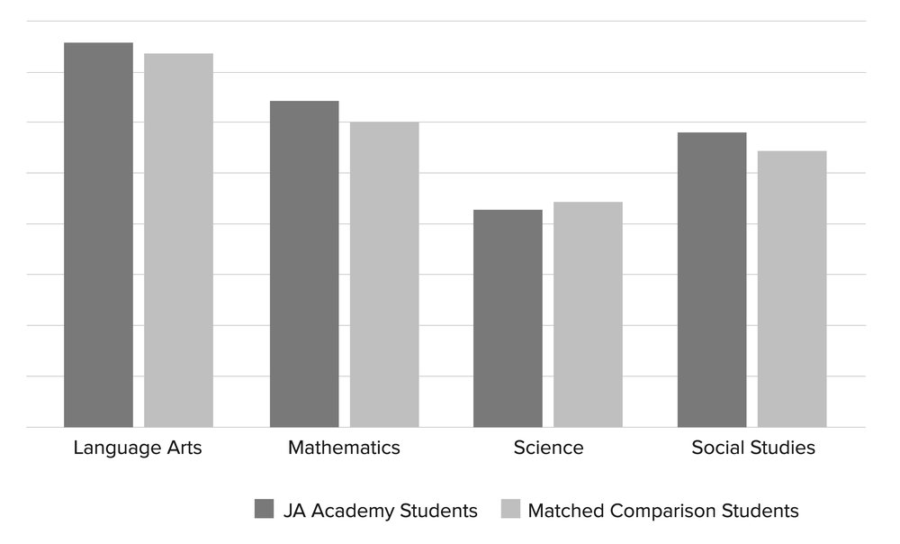 JA-Academy-Academic-Matched-Comparison-Chart-FY17.jpg