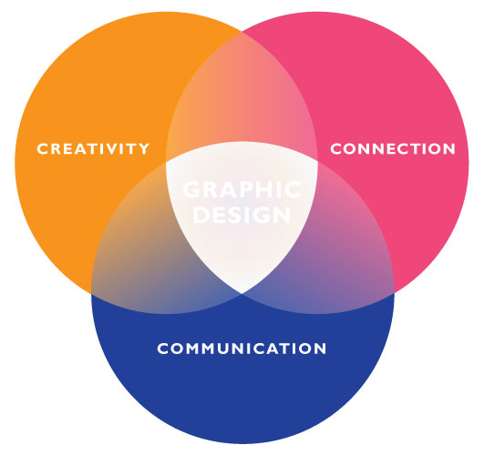 graphic-design-venn-diagram-by-maya-eilam.jpg