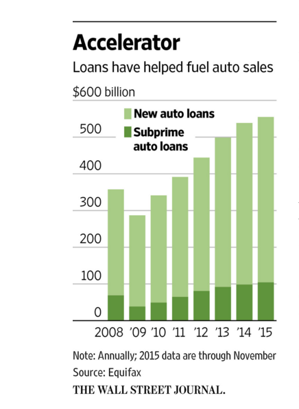 Subprime Auto Loans Another Reason For Using Distributed Ledgers