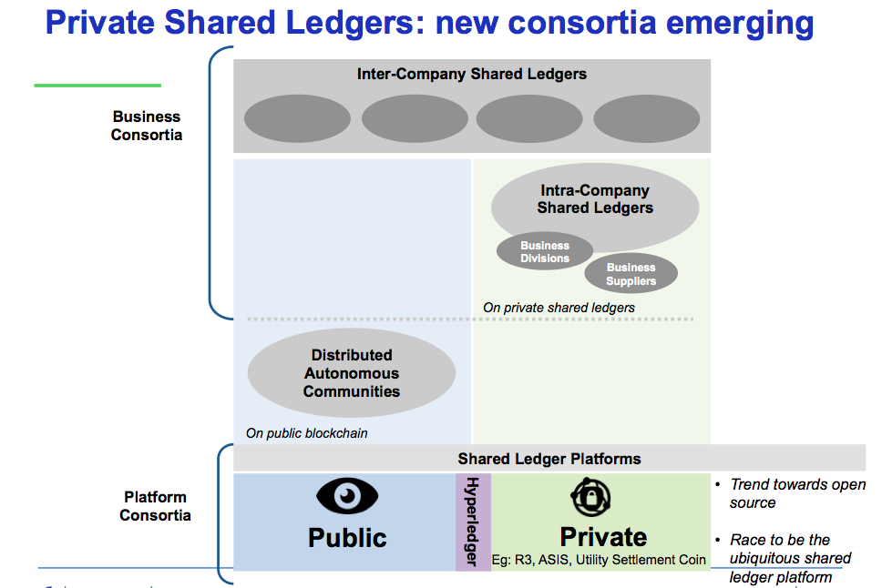 Consortiums And Shared Ledgers Supply Chains As A Use Case Sammantics