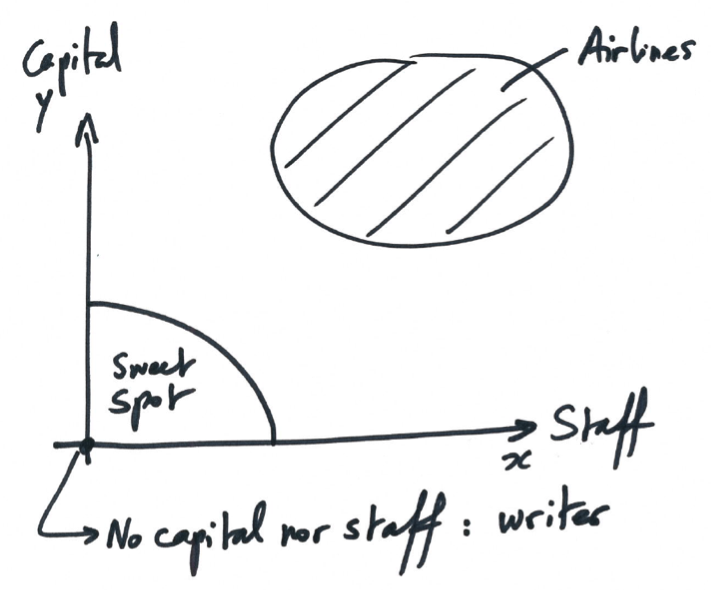 Eric Mouilleron' Graph; Capital requirements on the y-axis and staff on the x-axis.