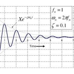 350px-Damped_Free_Vibration-2-e1320920672852.jpg