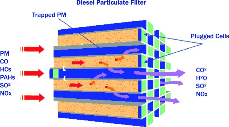 Diesel Particulate Filter Diagram