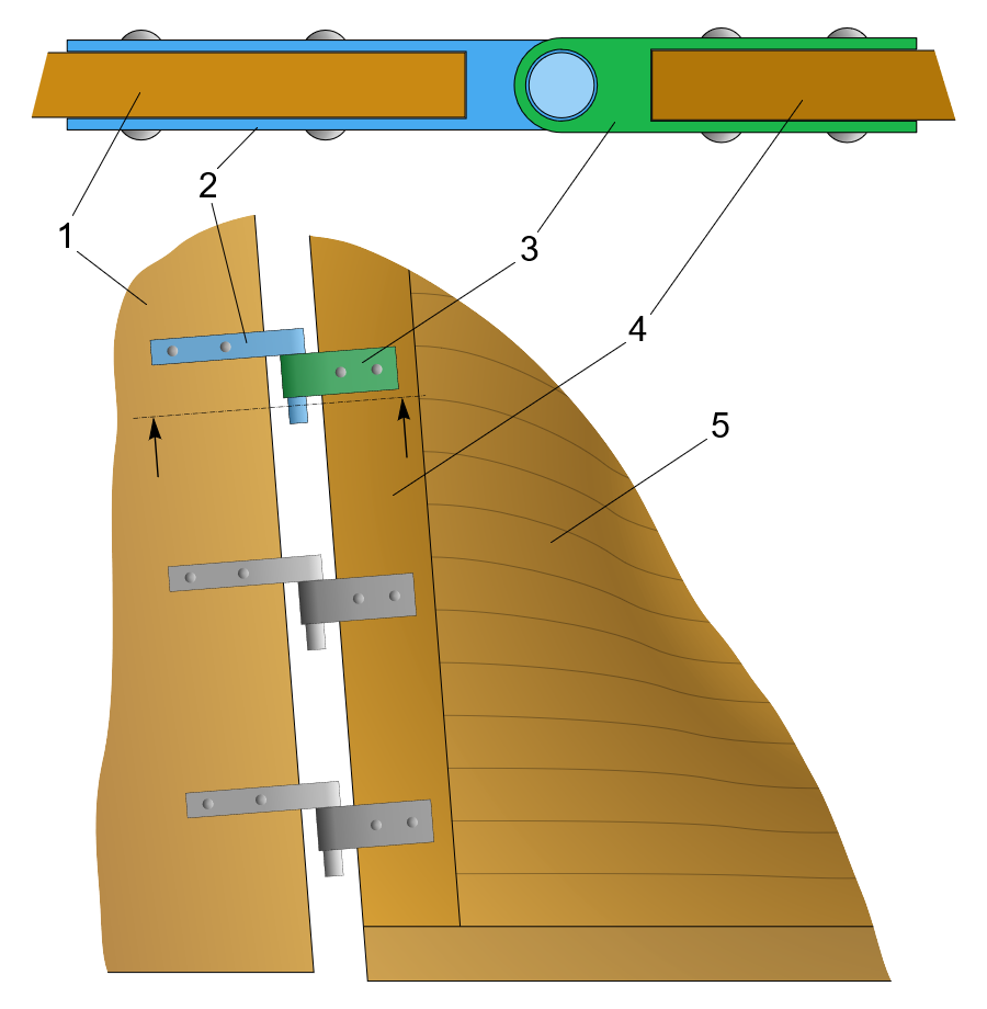A simple illustration of a ships rudder. 1: The rudder blade; 2: Pintle; 3: Gudgeon; 4: Sternpost, 5:Hull planking.