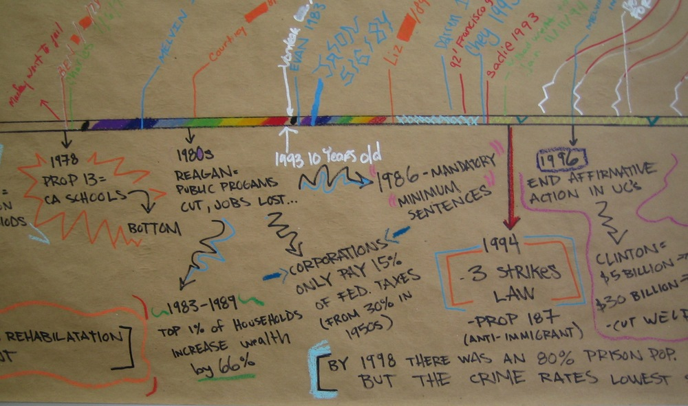 An early workshop tool, which charted the recent growth of incarceration in the United States (below the line) and project members' experience with incarceration (above the line). This timeline would later be expanded for public installation of the project and formed the conceptual seed for The Knotted Line.