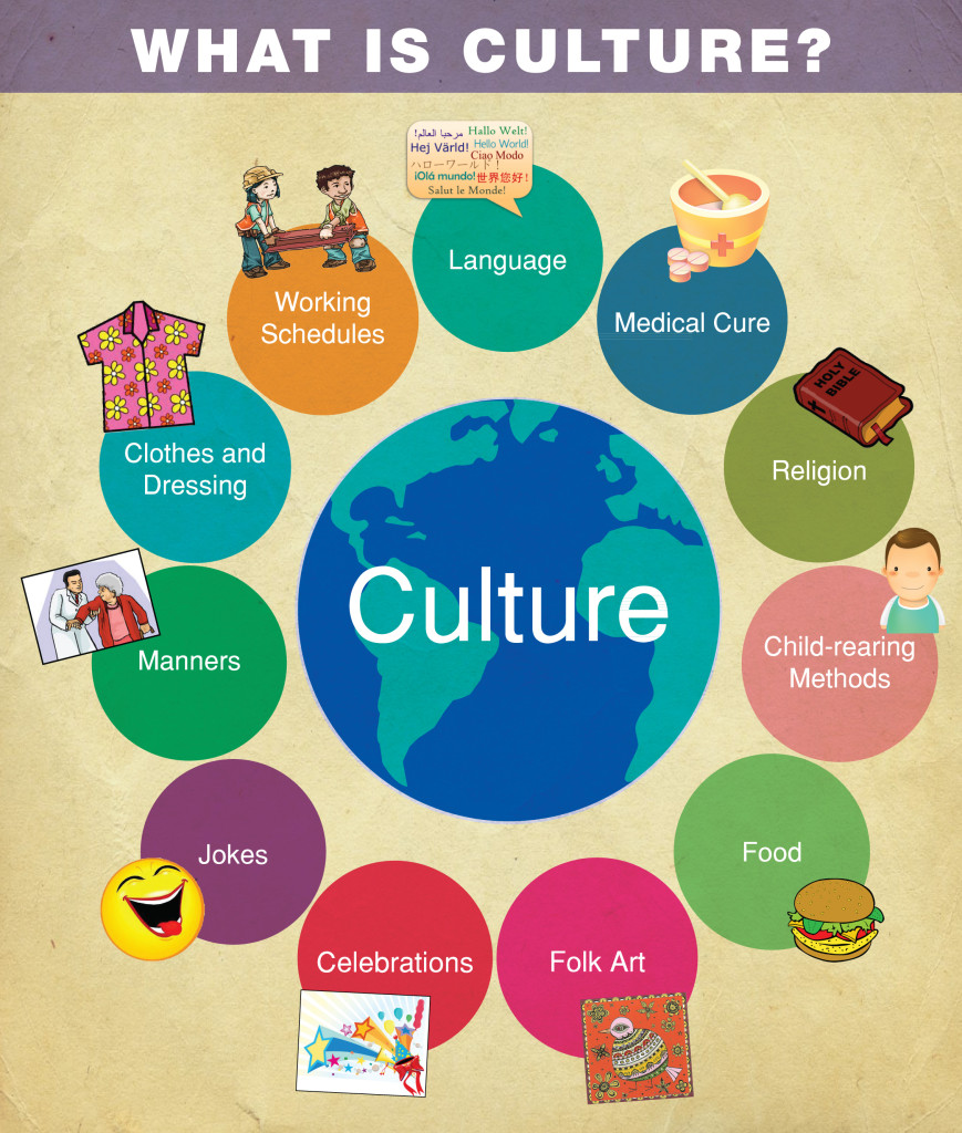 Aspects-of-Culture-Beyond-Language-infograph-869x1024.jpg